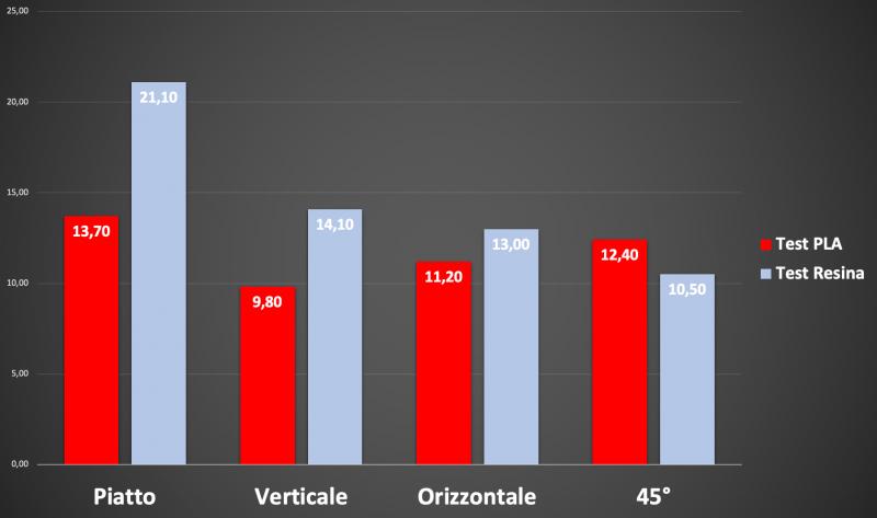Grafico di test PLA vs Resina